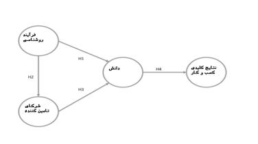 مدل و فرضیه پژوهش