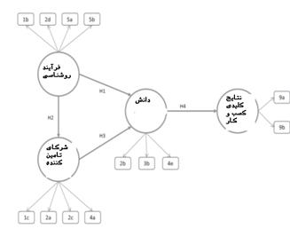 توضیحات گرافیکی مدل