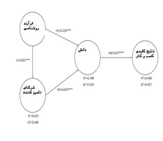 نتایج مدل ساختاری