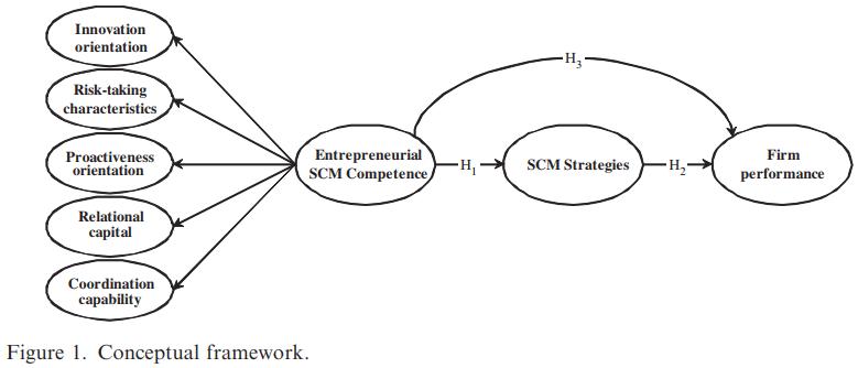 مدیریت زنجیره تامین کارآفرینی (SCM) و کارایی بنگاه های کوچک و متوسط (SMEs)