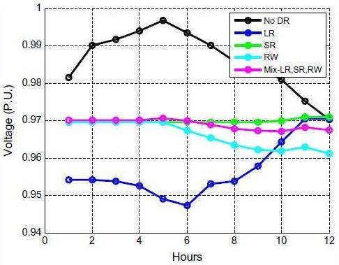 مشخصات ولتاژ در گره SX3047289A فاز 1 در طول ساعات پایین