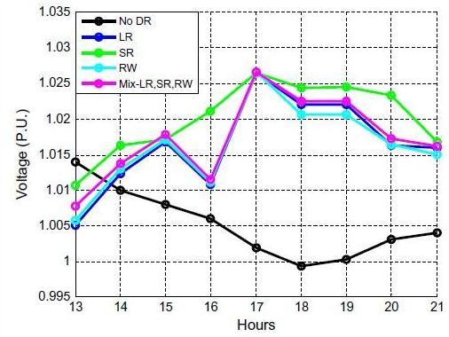 مشخصات ولتاژ در گره SX3029498C فاز 1 در طول ساعت پیک قیمت گذاری