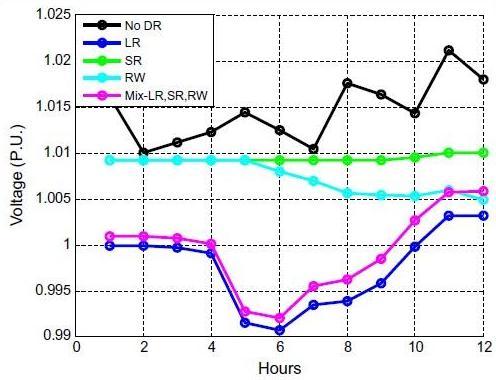 مشخصات ولتاژ در گره SX3029498C فاز 1 در طول ساعات پیک ساعت