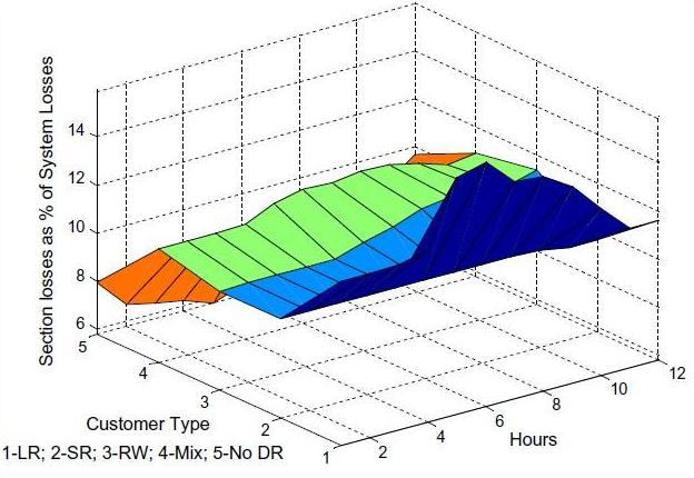 تجزیه و تحلیل از دست دادن بخش در طول ساعات پایین