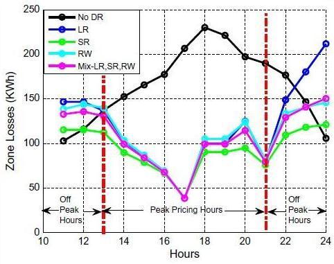تلفات kWh در بخش برای سناریوهای DR مختلف