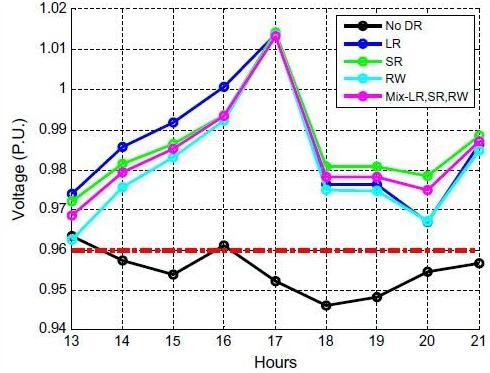 مشخصات ولتاژ در گره SX3047289A فاز 1 در طول ساعت پیک قیمت گذاری