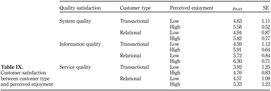 مقایسه رضایتمندی از کیفیت بین مشتریان رابطه ای و معامله ای در تجارت الکترونیک