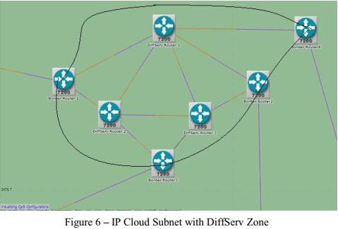 فناوری ابری و بهبود عملکرد با Intserv و Diffserv برای رایانش ابری