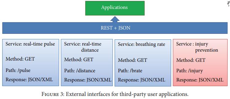 رویکرد اینترنت اشیا (IoT) برای مدیریت خدمات هوشمند با دستگاه های پوشیدنی