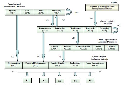 مدل ارزیابی دقیق