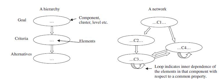ساختار یک سلسله و شبکه