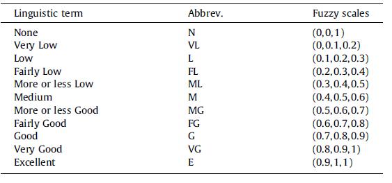 عبارات زبانشناسی متناظر برای ارزیابی