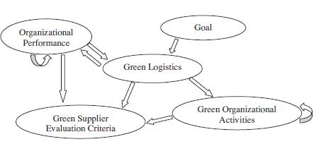 ساختار شبکه ای چارچوب ارزیابی