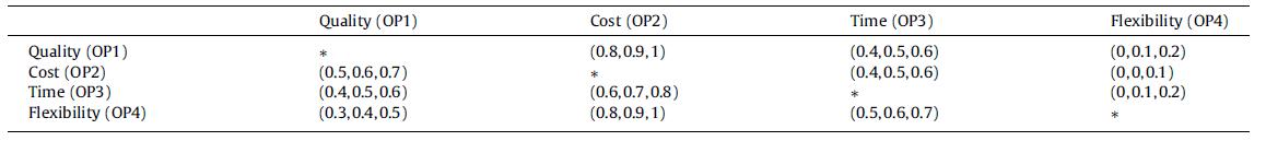 ماتریس رابطه ی مستقیم فازی بعد عملکرد سازمانی