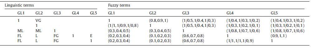 ماتریس های ارزیابی فازی و زبان شناسی لجستیک سبز با توجه به هدف