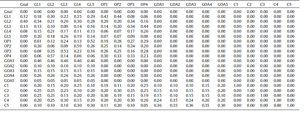 سوپر ماتریس های اولیه ی انتخاب عرضه کننده ی سبز برای بهبود GSC