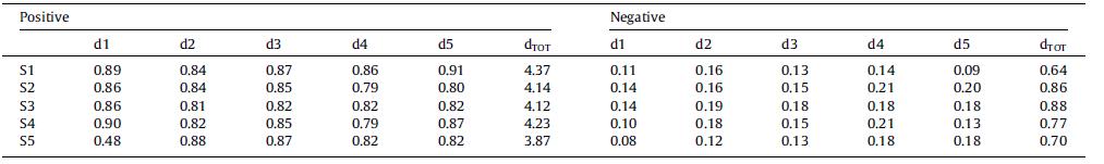 مسافت های مثبت- منفی و شاخص های عملکرد نهایی گزینه های عرضه کننده ی سبز