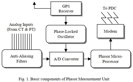 جایابی بهینه واحدهای اندازه گیری فازور برای سیستم های توزیع هوشمند
