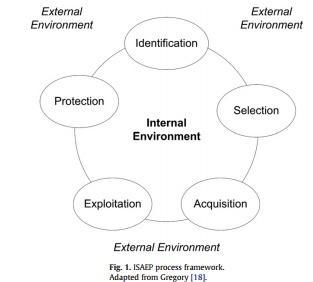 چارچوب فرایند ISAEP. اقتباس از گرگوری