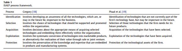 چارچوب فرایند ISAEP