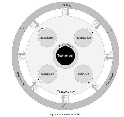 چرخ چارچوب STM