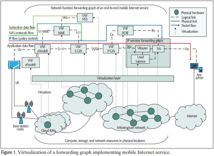مجازی سازی عملکرد شبکه در 5G