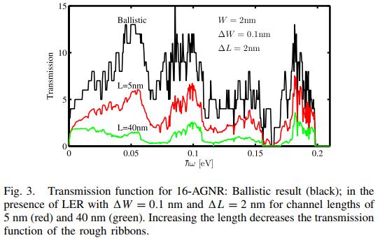 نقش نانو نوارهای گرافنی زبر روی هدایت حرارتی شبکه اتم