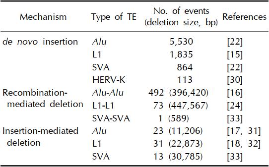بازآفرینی ژنومی با عناصر قابل انتقال فعال (TEs) در ژنوم انسان همراه است