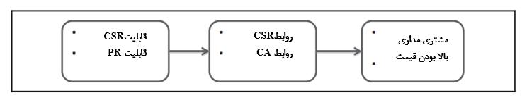 نقش قابلیت CSR (مسئولیت اجتماعی یکپارچه سازمانها) در ارتقای