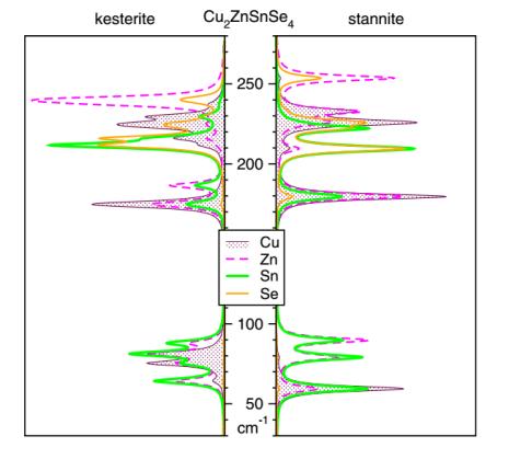 چگالی مدهای ارتعاشی منطقه ی مرکزی، حل شده در بخش های اتمی برای CZTSe نوع ST و KS