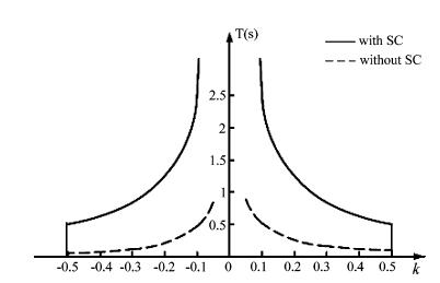 مقایسه حد جبرانسازی برای DVR با و بدون سلف مغناطیسی ابررسانا