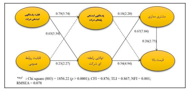 نتایج آزمون مدل