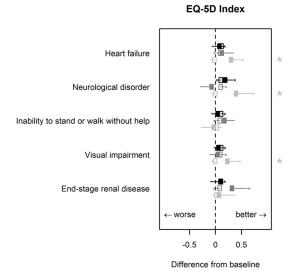تاثیر عوارض زخم های پای دیابتی (DFUs) بر کیفیت زندگی مرتبط با سلامت (HRQoL)