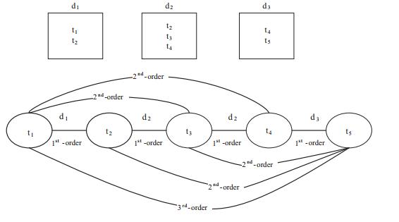 نمایش نموداری مسیرهای رتبه اول، رتبه دوم و سوم، بین عبارات در اسناد.عباراتی که اولین رتبه را دارند