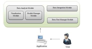 بهبود فرایند توسعه نرم افزار بر اساس معماری نرم افزار، معماری مدل محور (MDA) و هستی شناسی