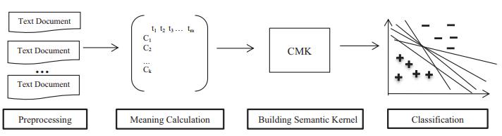 معماری سیستم CMK