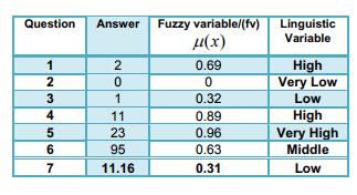 فازی سازی متغیرهای تکراری ورودی تجربی