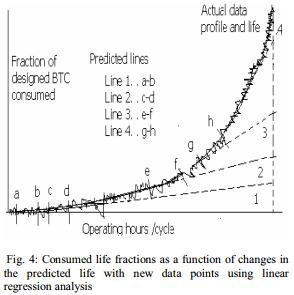 برآورد ریسک سلامت و خرابی تیغه های توربین گاز