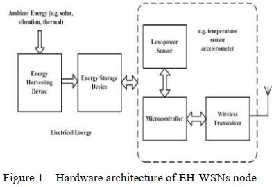 پروتکل مسیریابی خوشه ای مجهز به برداشت انرژی انطباقی برای شبکه های حسگر بی سیم