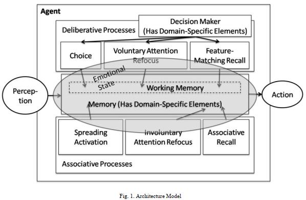 مدل سازی تاثیرات هیجانی بر تصمیم گیری توسط عوامل بازی