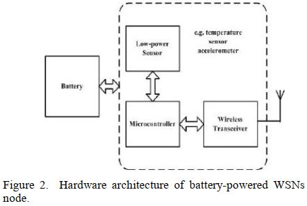 پروتکل مسیریابی کلاسترینگ مجهز به برداشت انرژی انطباقی (AEHAC)