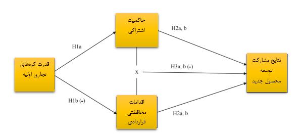مدل مفهومی حاکمیت و نتایج مشارکت توسعه محصول جدید