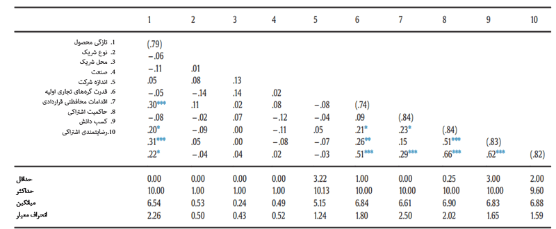 آمارههای همبستگی و توصیفی متغیرهای کلیدی