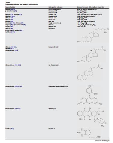 مولکول های هیدروفوبیک