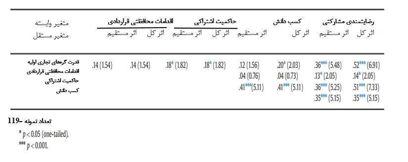 اثرات مستقیم و کل در مدل مسیر PLS