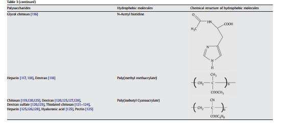 مولکول های هیدروفوبیک مورد استفاده برای اصلاح پلی ساکارید ها