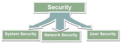 طبقه بندی امنیت TMF615