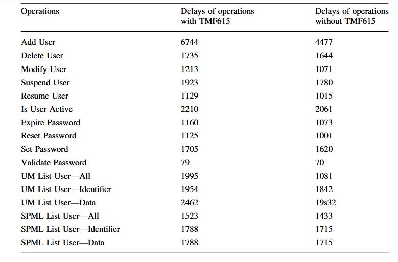 تاخیرات عملیات با TMF615و بدون TMF615در میکروثانیه