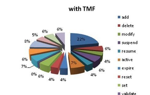 درصدهای تاخیر کلی در عملیات زمانی که TMF615 اجرا شده است