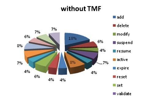 درصدهای تاخیر کلی در عملیات زمانی که TMF615 اجرا نشده است